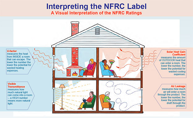 Interpreting the NFRC Label